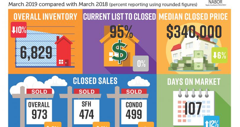 Naples Market Report | March 2019