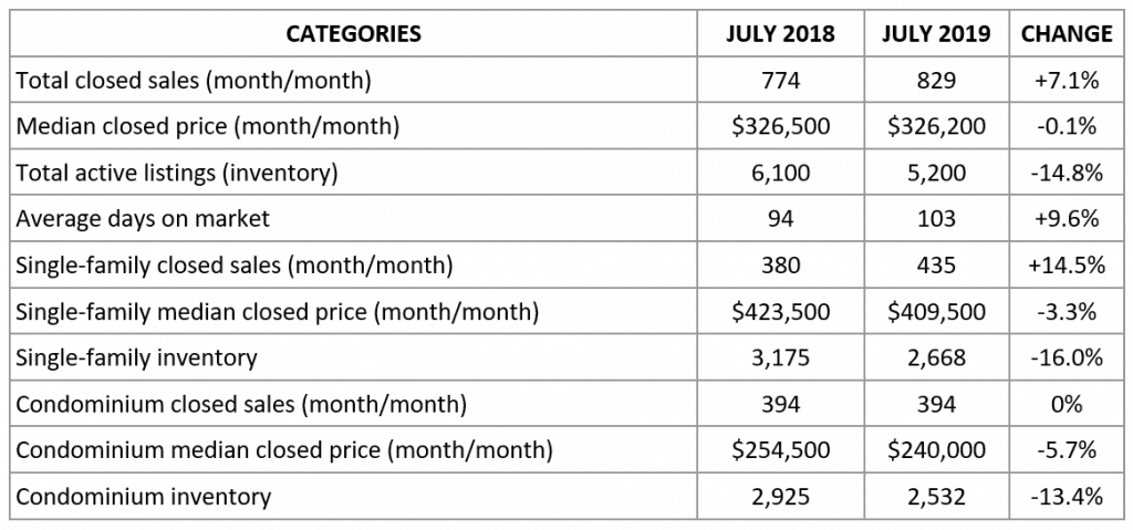 Market Report July 2019