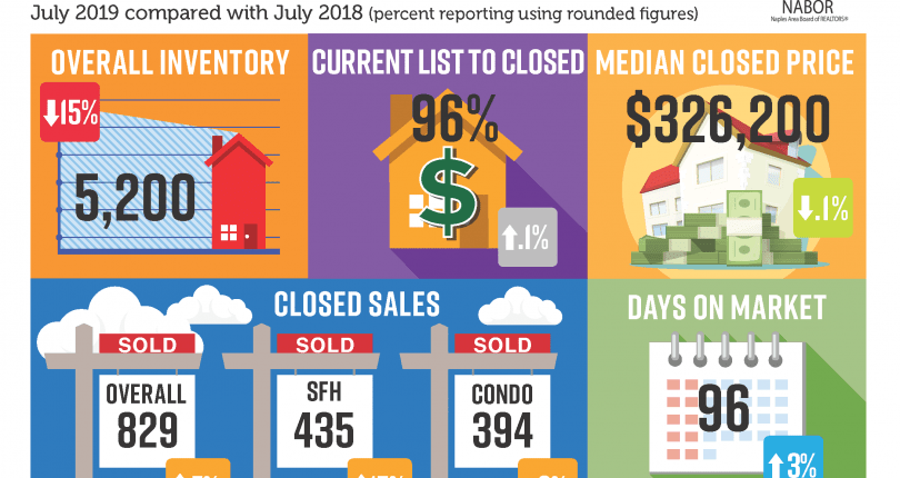 Naples Market Report | July 2019