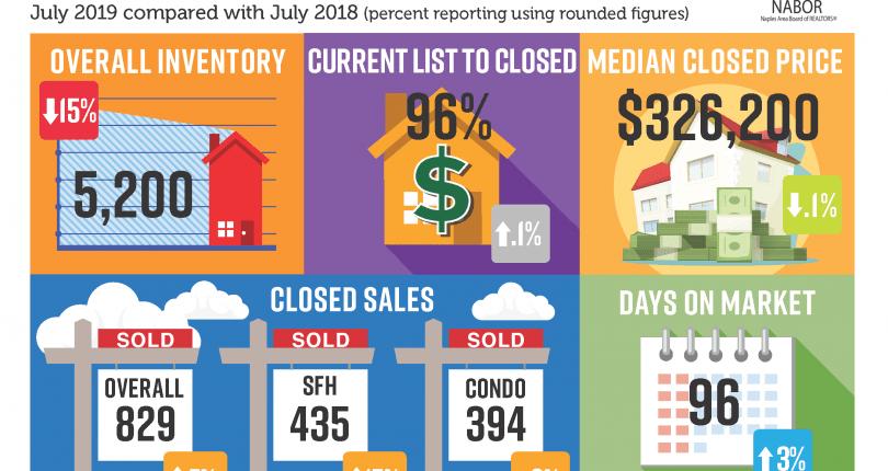 Naples Market Report   July 2019