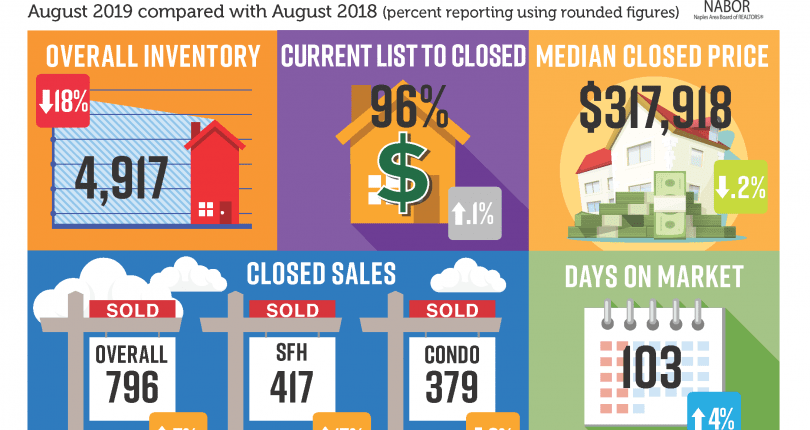 Naples Market Report | August 2019