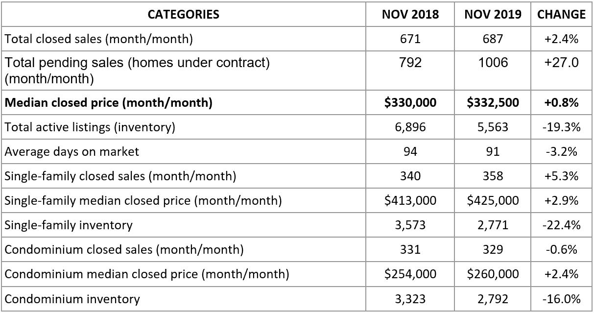 market report november 2019