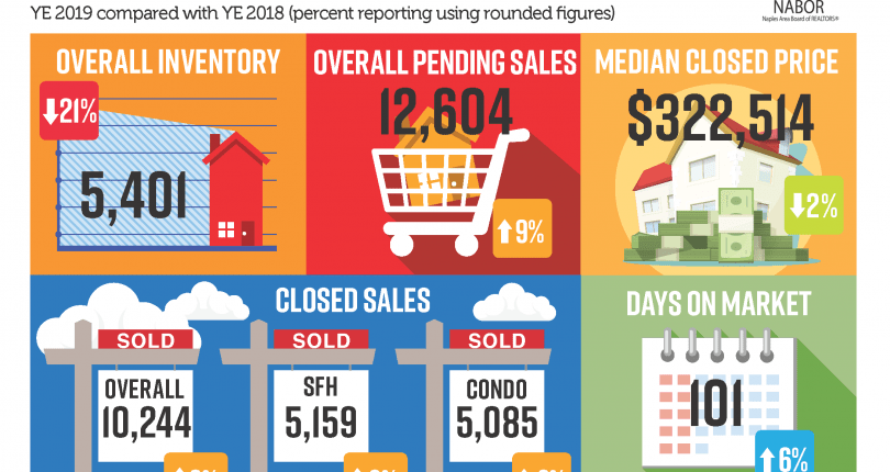 Naples Market Report · Year End 2019