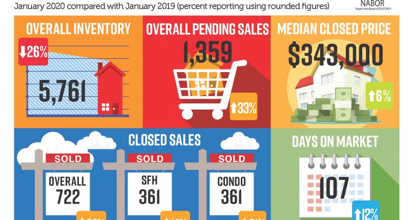 Naples Market Report · January 2020