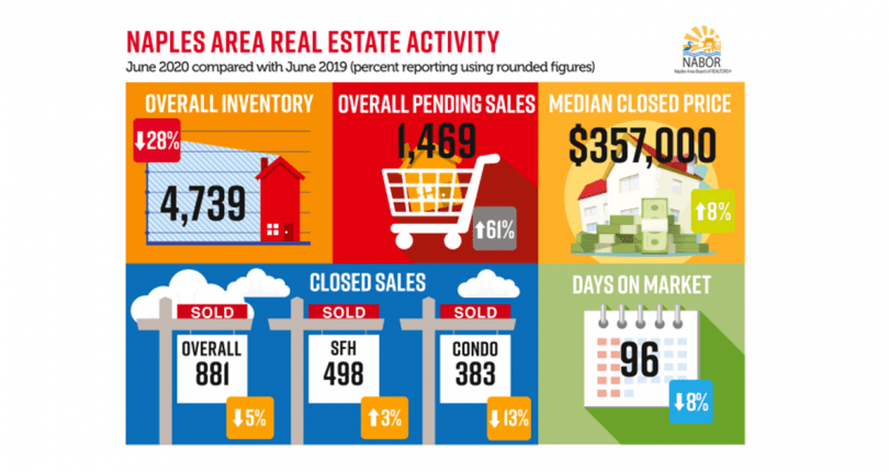 Naples Market Report · June 2020