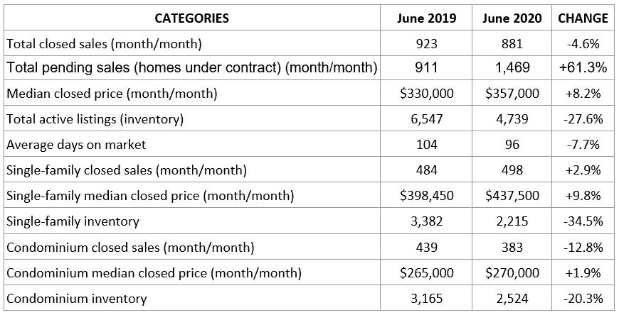 Naples Market Report June 2020