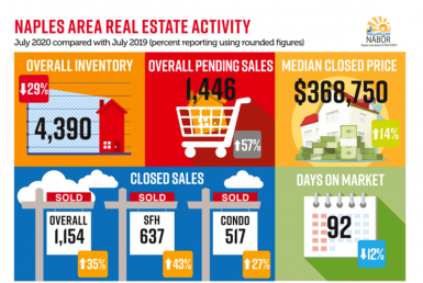 naples market report july 2020