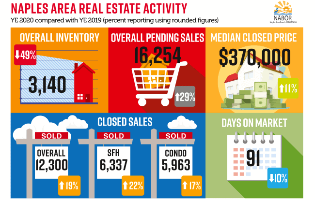 Naples Market Report, 2020 Year End, Naples Real Estate